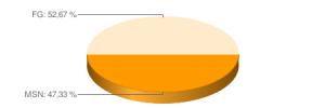 chart_fg_msn
